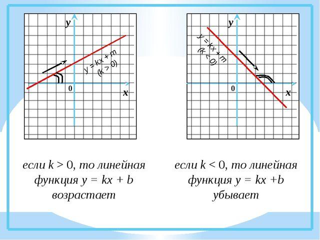 если k > 0, то линейная функция у = kx + b возрастает если k < 0, то линейна...
