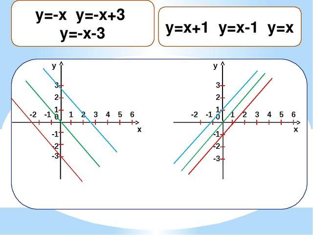 y=x+1 y=x-1 ,y=x y 1 2 0 1 2 3 -1 -2 -1 -2 3 4 5 6 -3 x y 1 2 0 1 2 3 -1 -2...