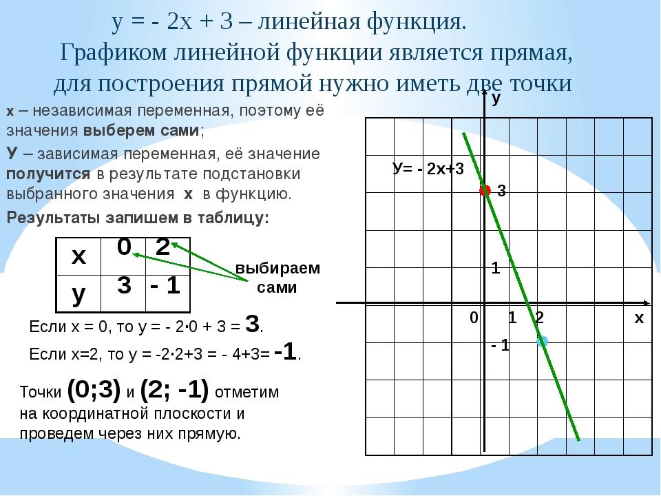 у = - 2х + 3 – линейная функция. Графиком линейной функции является прямая,...