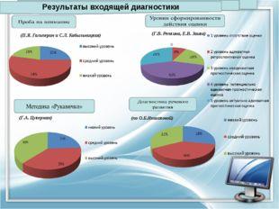 Результаты входящей диагностики (П.Я. Гальперин и С.Л. Кабыльницкая) (Г.В. Ре