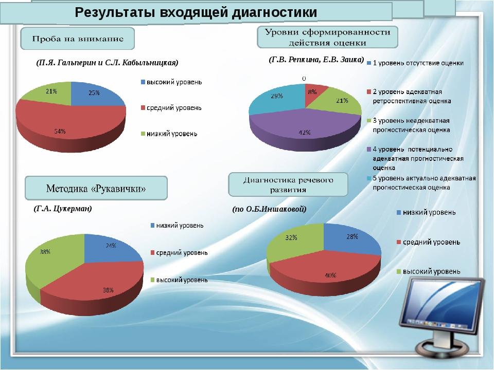 Результаты входящей диагностики (П.Я. Гальперин и С.Л. Кабыльницкая) (Г.В. Ре...