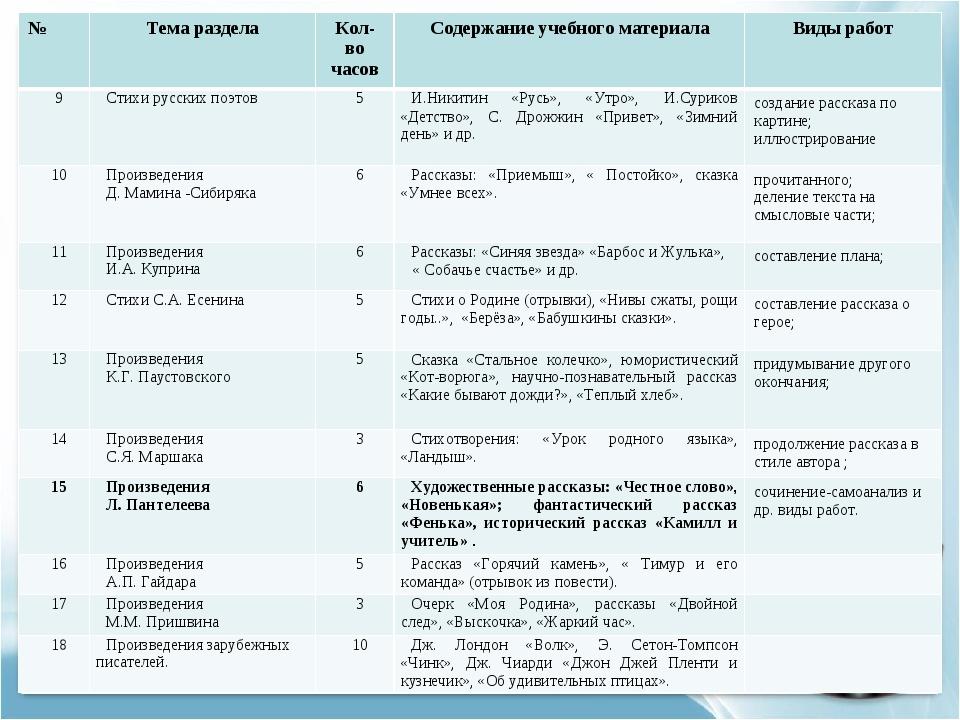 №Тема разделаКол-во часовСодержание учебного материалаВиды работ 9Стихи...