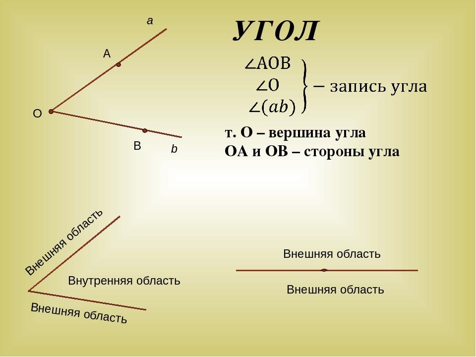 УГОЛ т. О – вершина угла ОА и ОВ – стороны угла a Внешняя область Внутренняя...