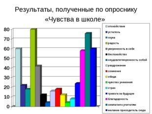 Результаты, полученные по опроснику «Чувства в школе»