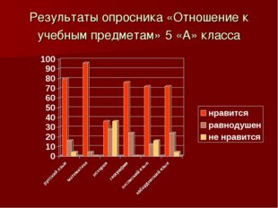 Результаты опросника «Отношение к учебным предметам» 5 «А» класса