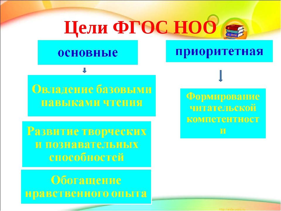 Цели ФГОС НОО
