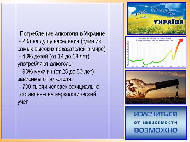 Потребление алкоголя в Украине - 20л на душу населения (один из самых высоких...