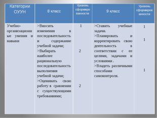 Категории ОУУН 8 класс Уровень сформированности 9 класс Уровень сформированн