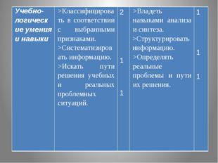 Учебно-логические умения и навыки >Классифицироватьвсоответствии с выбранным