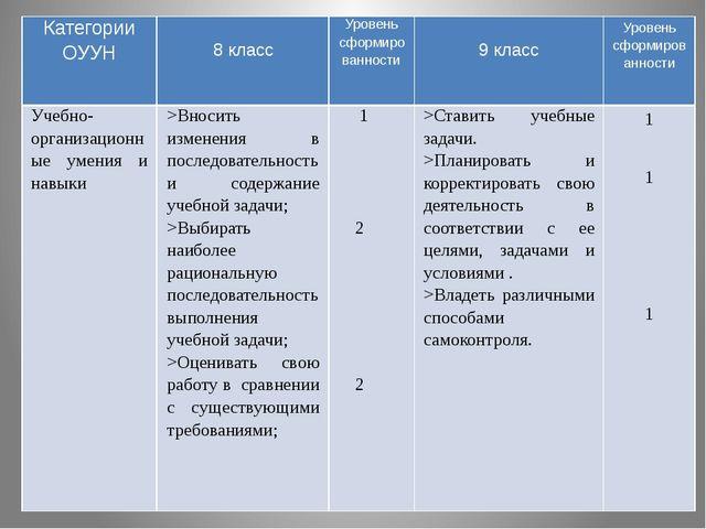 Категории ОУУН 8 класс Уровень сформированности 9 класс Уровень сформированн...