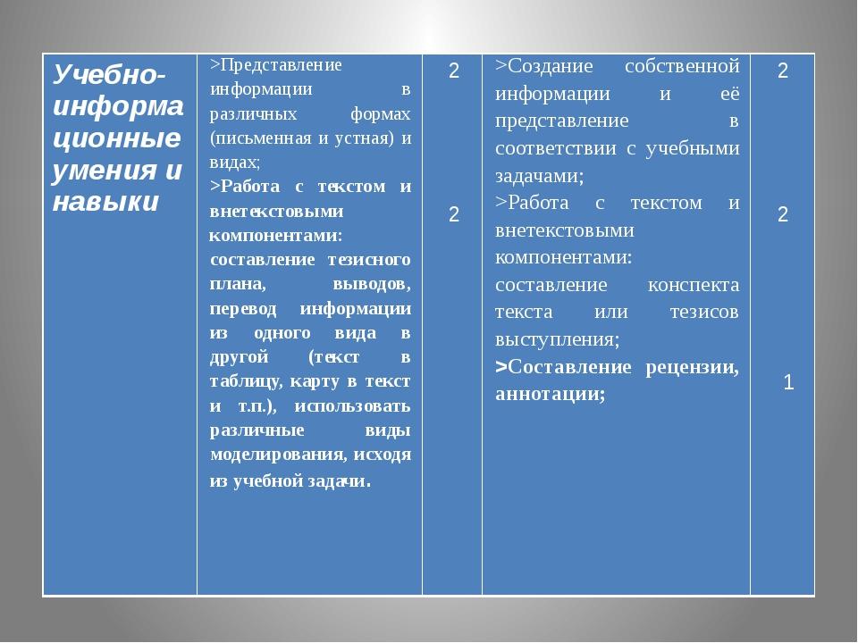 Учебно-информационные умения и навыки >Представление информации в различных...
