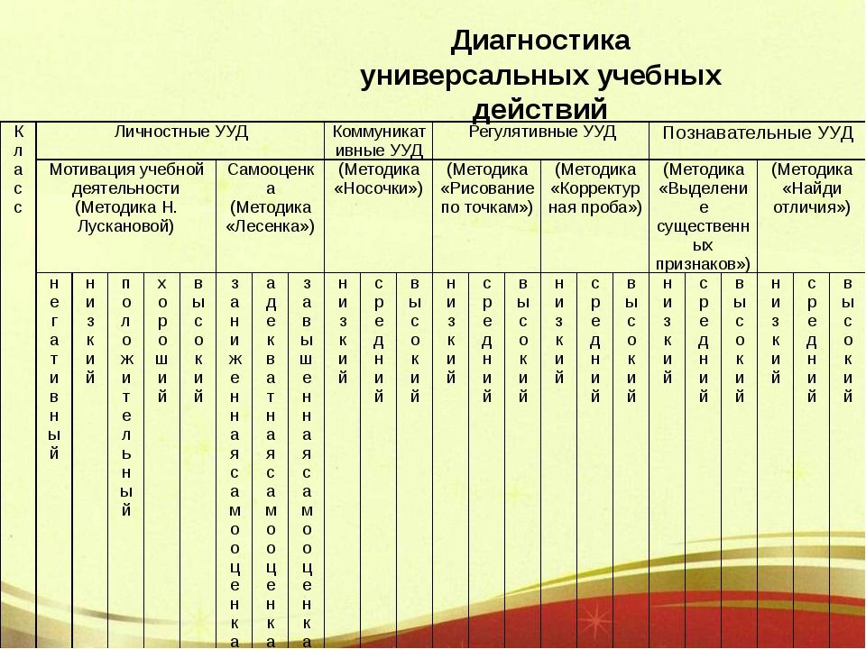 Диагностика универсальных учебных действий Класс Личностные УУД Коммуникативн...