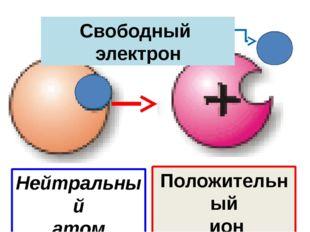 Нейтральный атом Положительный ион Свободный электрон