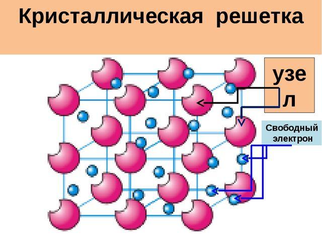 Строение металлов узел Кристаллическая решетка Свободный электрон