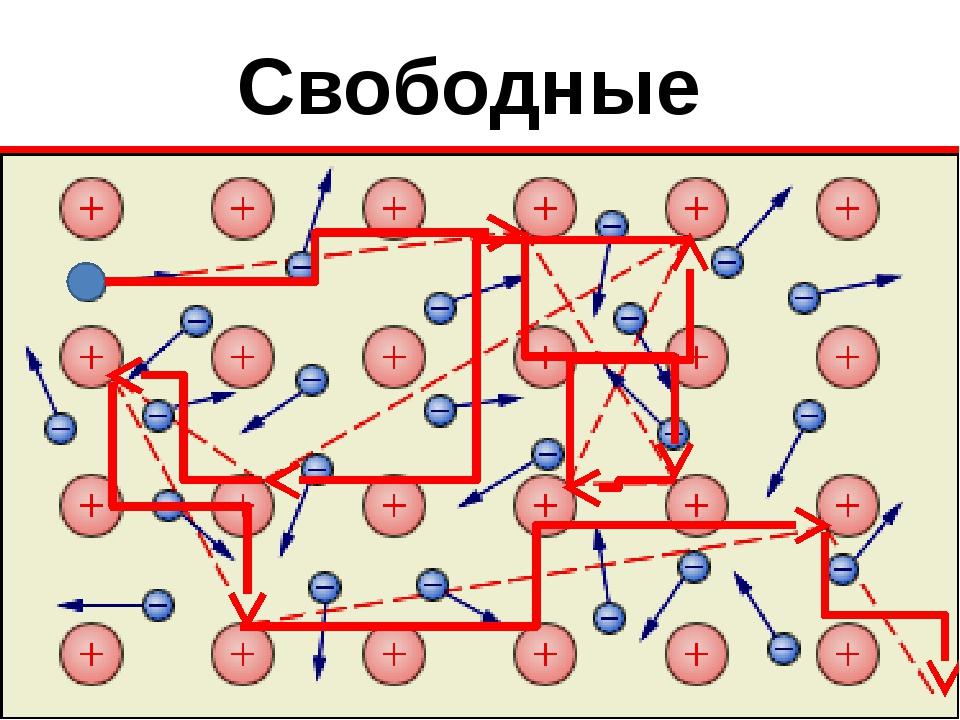 Свободные электроны