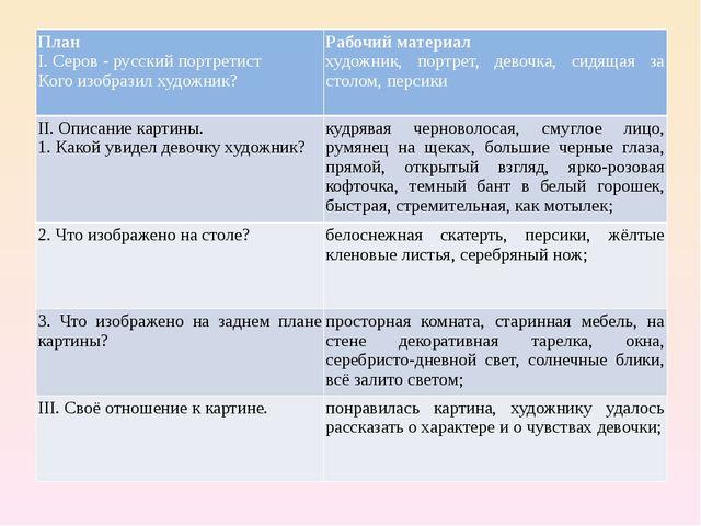 План I. Серов - русский портретист Кого изобразил художник? Рабочий материал...