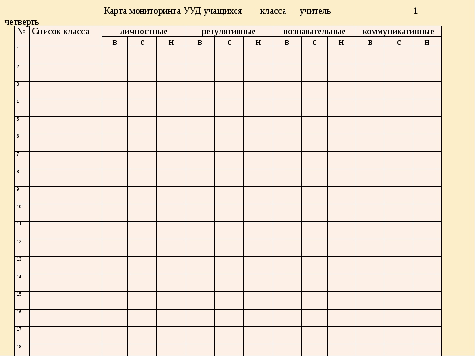 Карта мониторинга УУД учащихся класса учитель 1 четверть № Список класса лич...