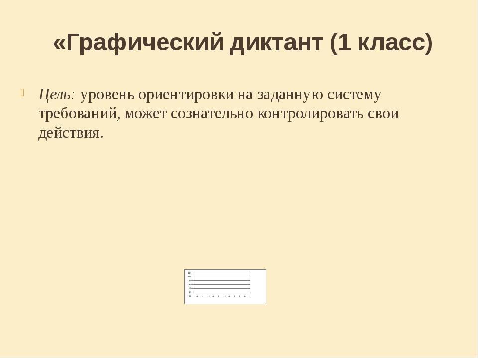 «Графический диктант (1 класс) Цель: уровень ориентировки на заданную систему...