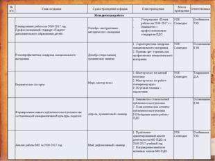 №п/п Тема заседания Сроки проведения и форма План проведения Место проведени