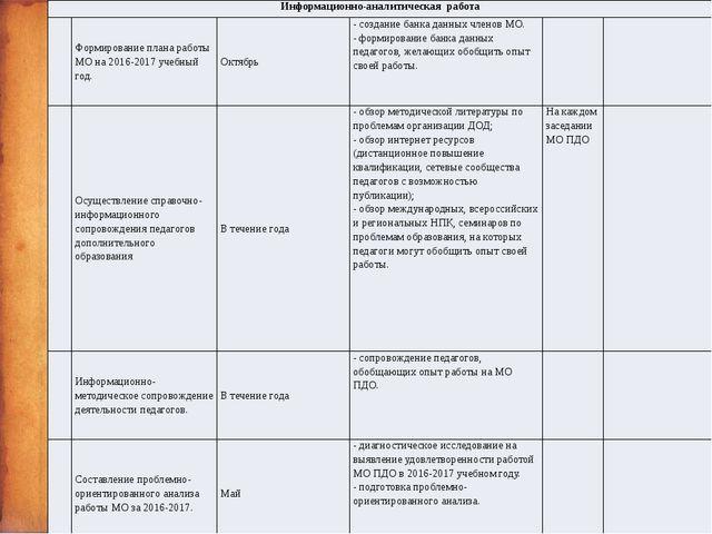 Информационно-аналитическая работа Формирование плана работы МО на 2016-2017...