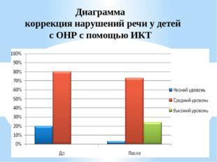 Диаграмма коррекция нарушений речи у детей с ОНР с помощью ИКТ