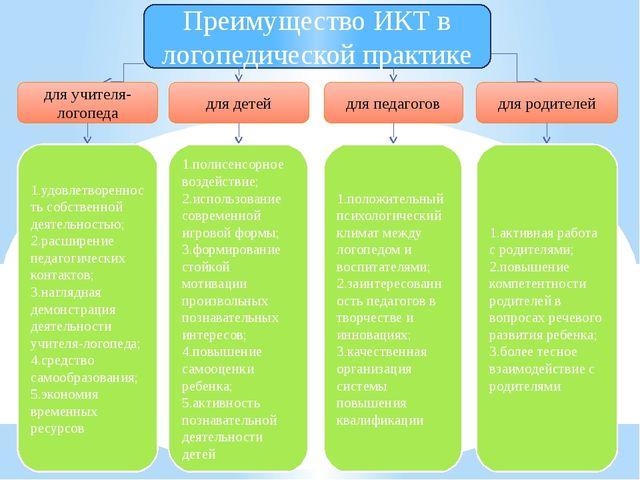 Преимущество ИКТ в логопедической практике для учителя-логопеда для детей для...