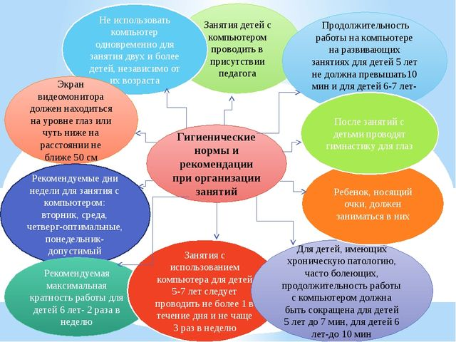 Гигиенические нормы и рекомендации при организации занятий Занятия детей с ко...