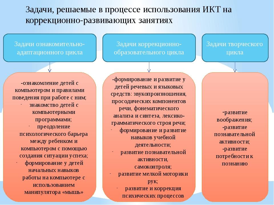 Задачи, решаемые в процессе использования ИКТ на коррекционно-развивающих...