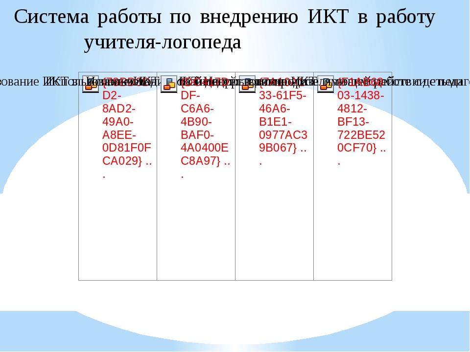 Система работы по внедрению ИКТ в работу учителя-логопеда