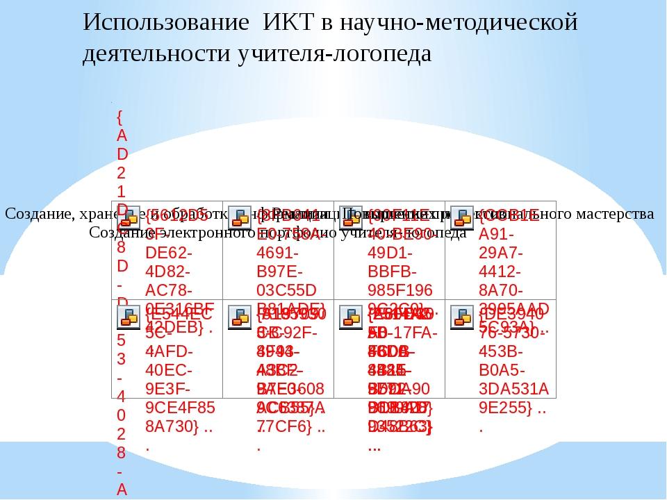 Использование ИКТ в научно-методической деятельности учителя-логопеда