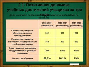 2.3. Участники предметных олимпиад разного уровня 2012-2013 учебный год 2013-