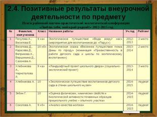 2.4. Позитивные результаты внеурочной деятельности по предмету Итоги участия