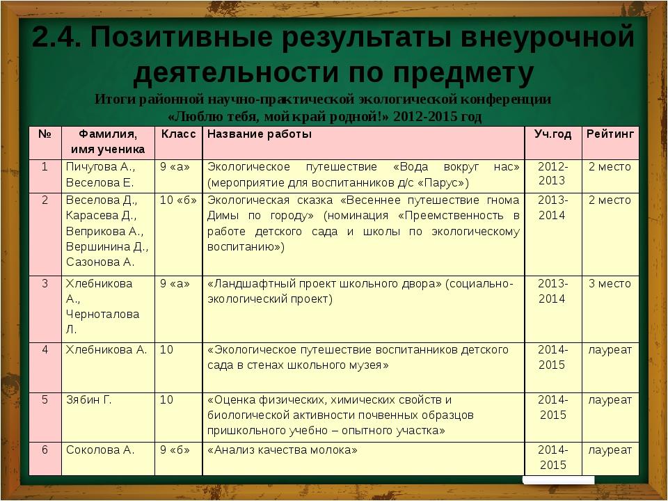 2.4. Позитивные результаты внеурочной деятельности по предмету Итоги участия...