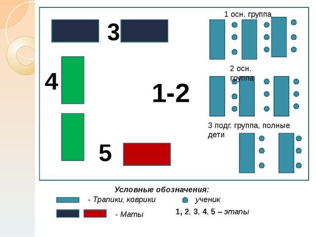 1-2 3 4 5 Условные обозначения: - Трапики, коврики - Маты ученик 1, 2, 3, 4,...
