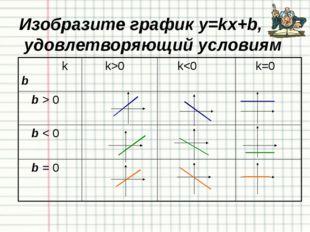 Пример № 11 Общее уравнение прямой 4х-3у+12=0 представьте в виде: через углов