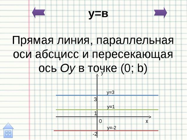 Общее уравнение прямой: Уравнения вида Ax + By + C = 0 называют общим уравнен...