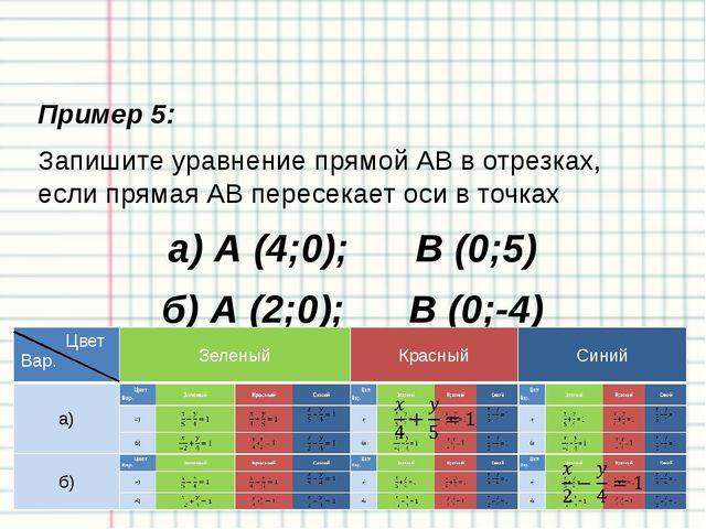 Усвоение нового материала: Пример 7 Составьте уравнение прямой, проходящей че...
