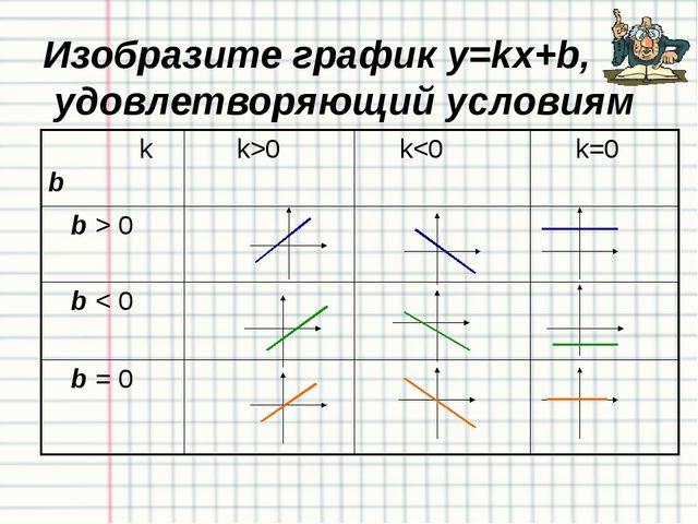 Пример № 11 Общее уравнение прямой 4х-3у+12=0 представьте в виде: через углов...