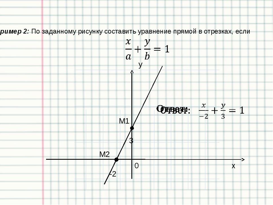 Каноническое уравнение прямой А (хА; уА) b a (l; m) у х 0 a (l; m)