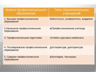 Уровни профессионального образования Типы образовательных учреждений 1. Высше