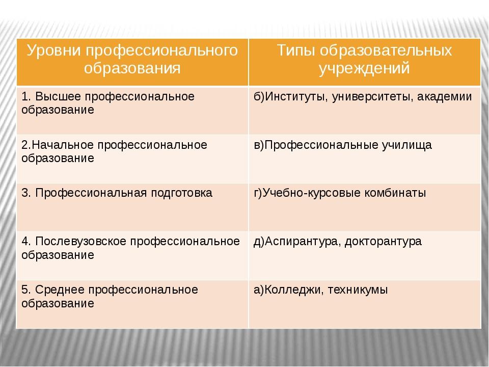 Уровни профессионального образования Типы образовательных учреждений 1. Высше...
