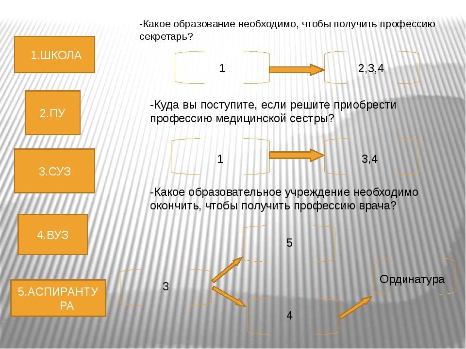 1.ШКОЛА 2.ПУ 3.СУЗ 4.ВУЗ 5.АСПИРАНТУРА -Какое образование необходимо, чтобы...