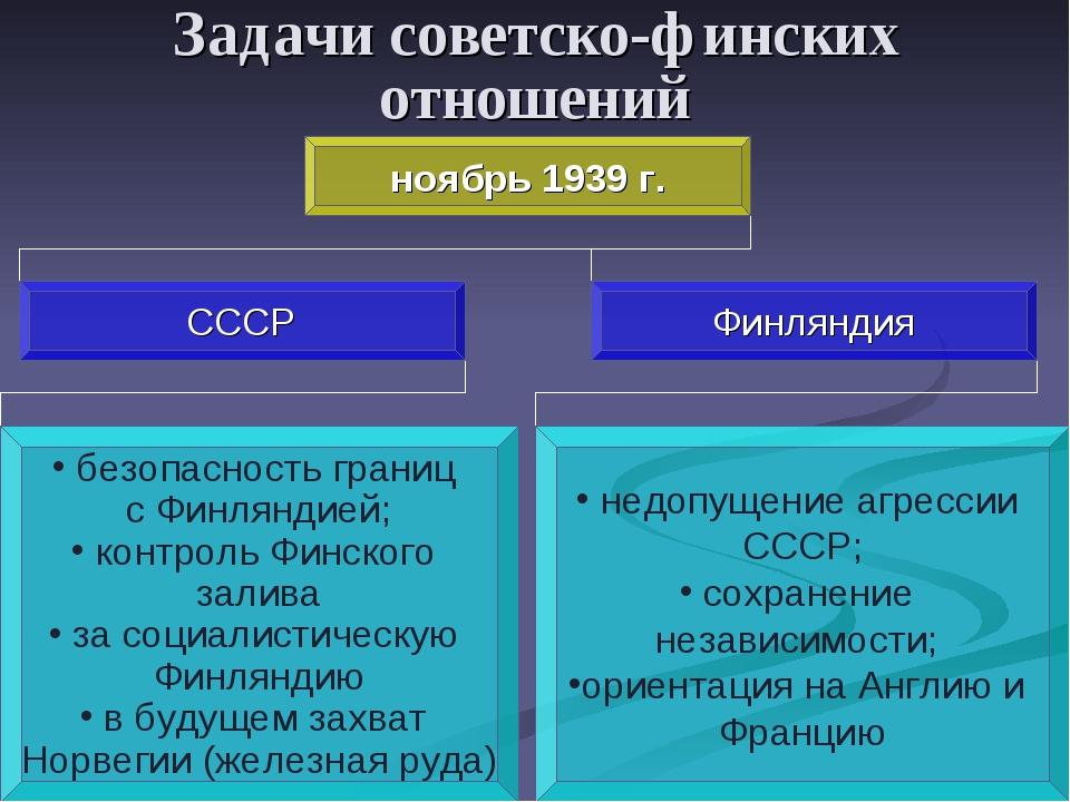 Задачи советско-финских отношений