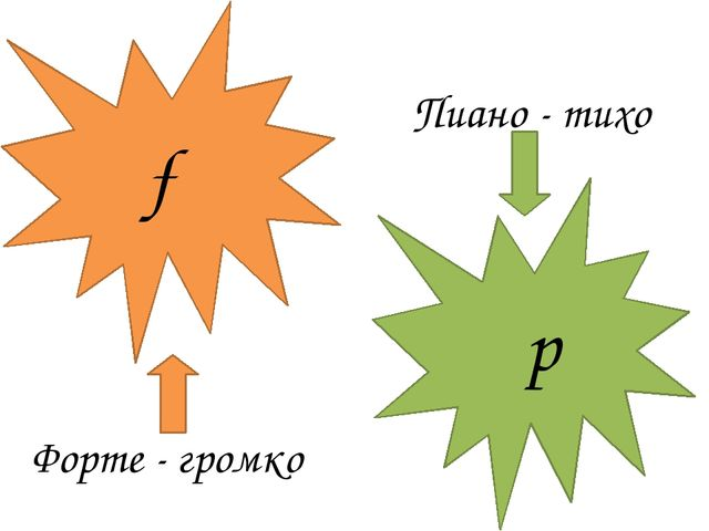 f p Форте - громко Пиано - тихо