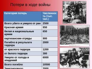Потери в ходе войны Категория потерь Численность (тыс. чел.) Всего убито и ум