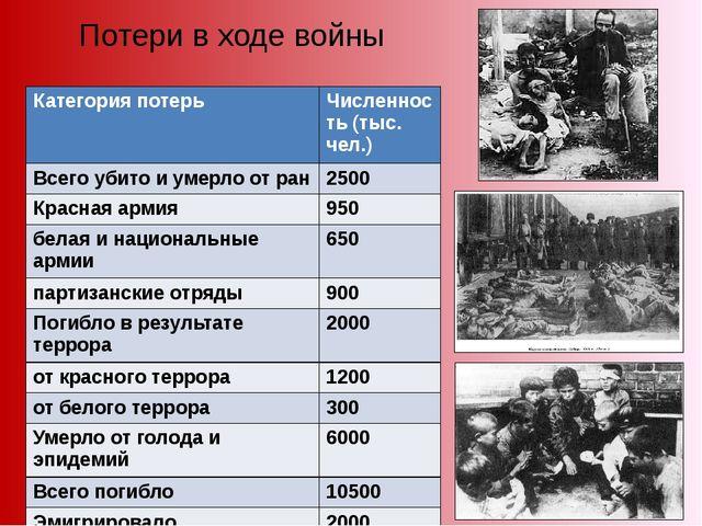 Потери в ходе войны Категория потерь Численность (тыс. чел.) Всего убито и ум...