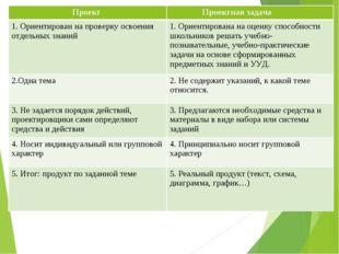 Проект  Проектная задача 1. Ориентирован на проверку освоения отдельных знан