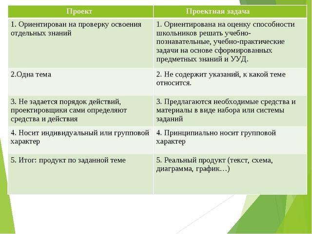 Проект  Проектная задача 1. Ориентирован на проверку освоения отдельных знан...