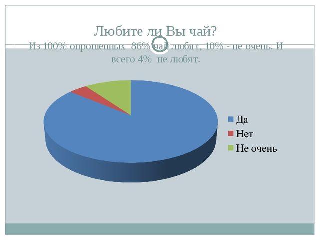 Любите ли Вы чай? Из 100% опрошенных 86% чай любят, 10% - не очень. И всего 4...