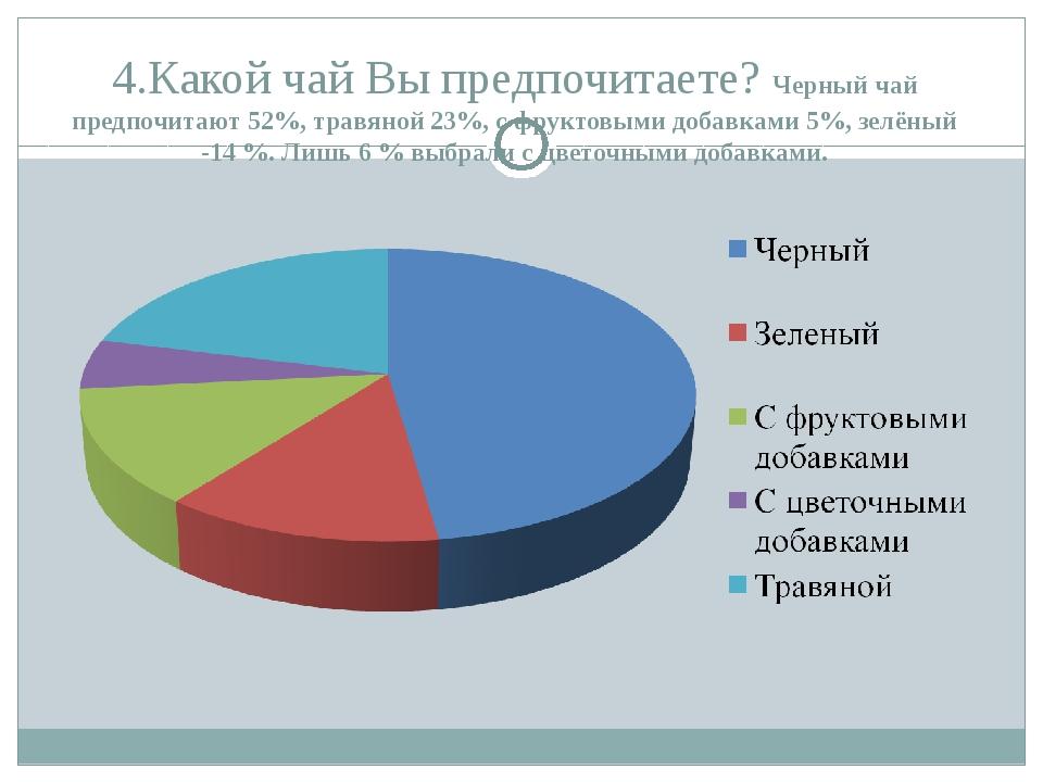 4.Какой чай Вы предпочитаете? Черный чай предпочитают 52%, травяной 23%, с фр...